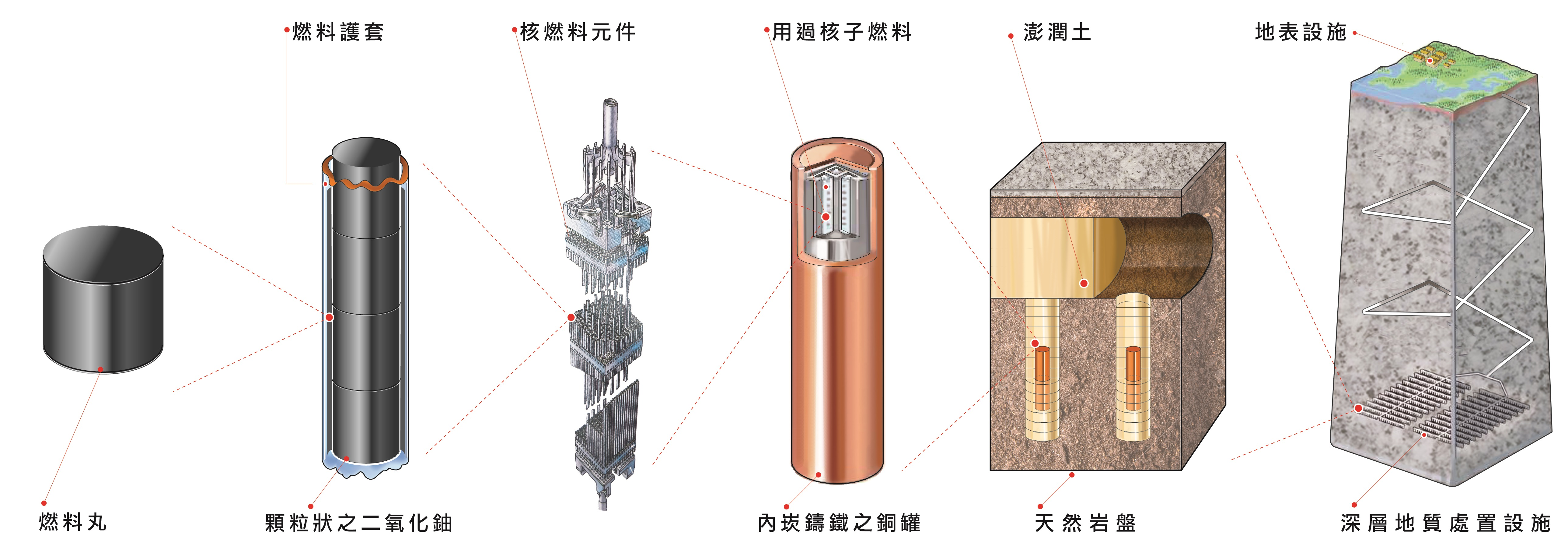 用過核子燃料多重障壁系統圖