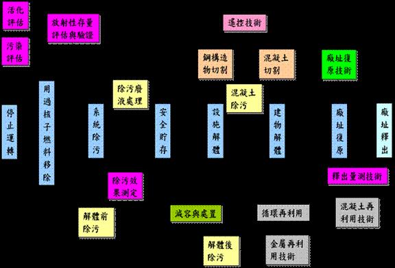 廠址復原流程圖