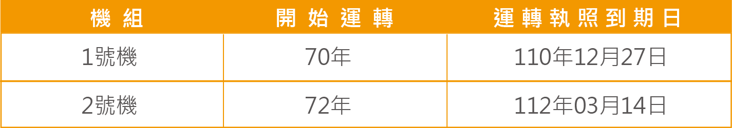 核二廠運轉執照期限