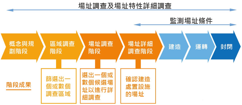 高放最終處置計畫的規劃與推動圖