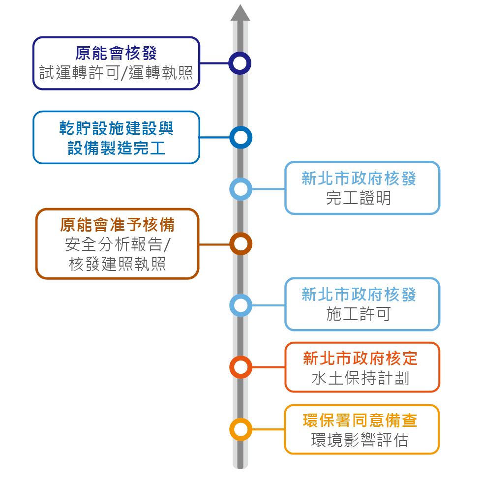 核二廠-第二期乾貯設施規劃作業圖