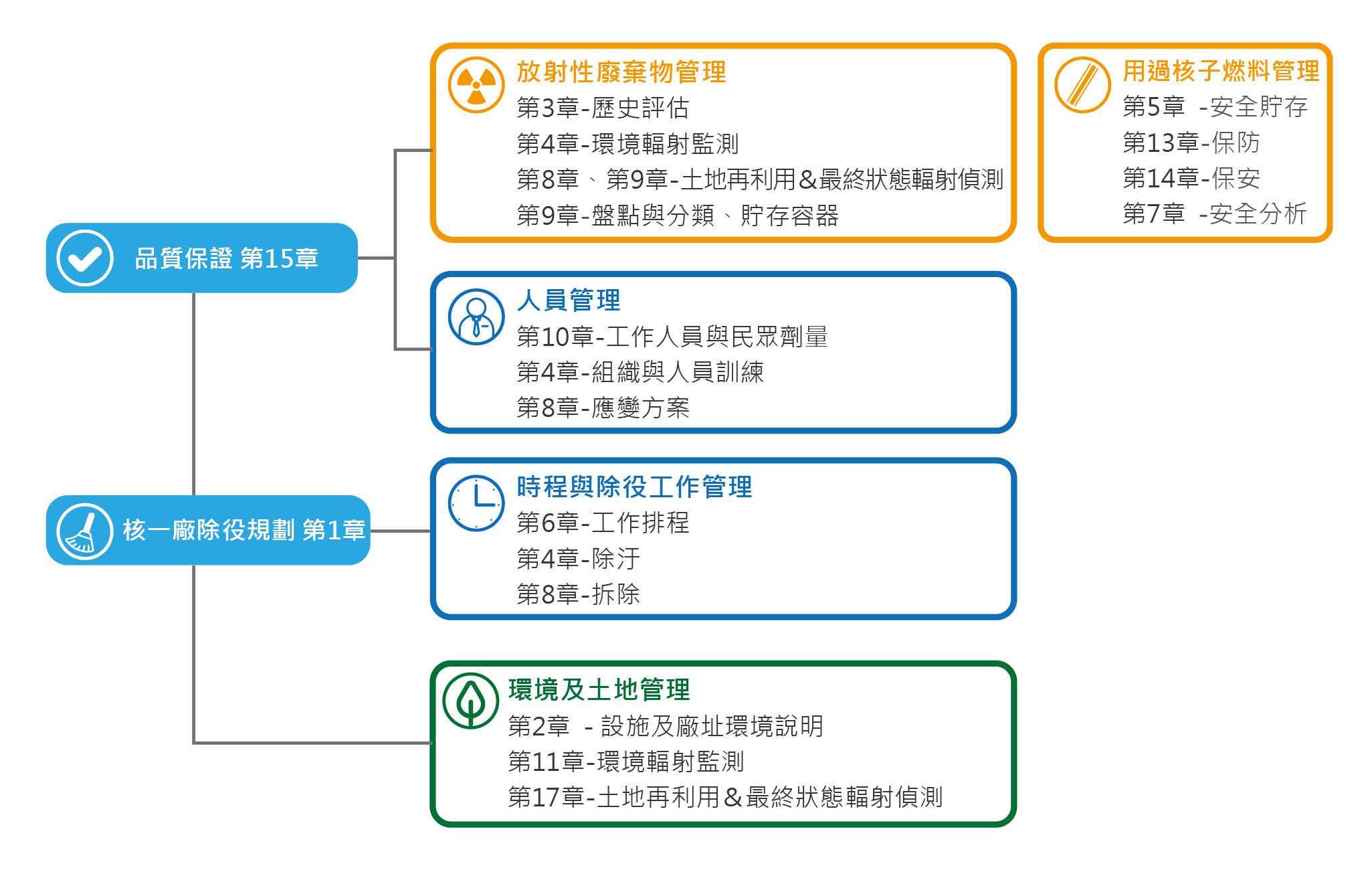 核一廠-除役計畫總項目圖