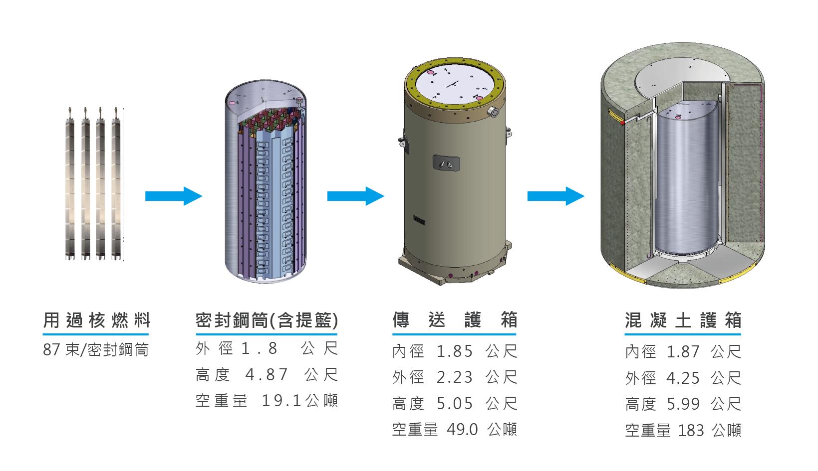 混凝土護箱貯存系統圖